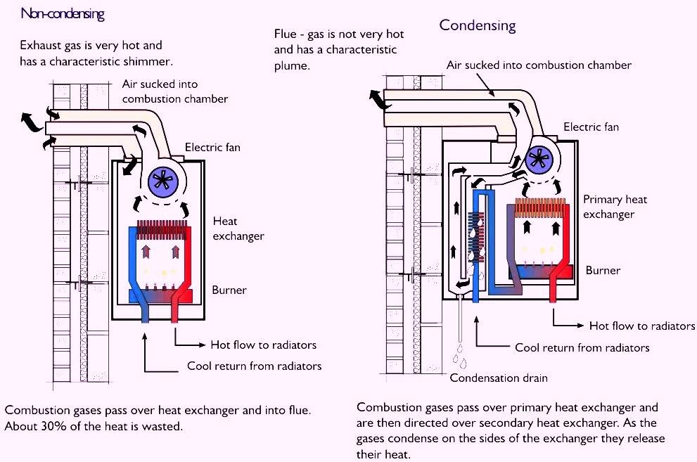 Condensing Boiler: Condensing Boiler Diagram