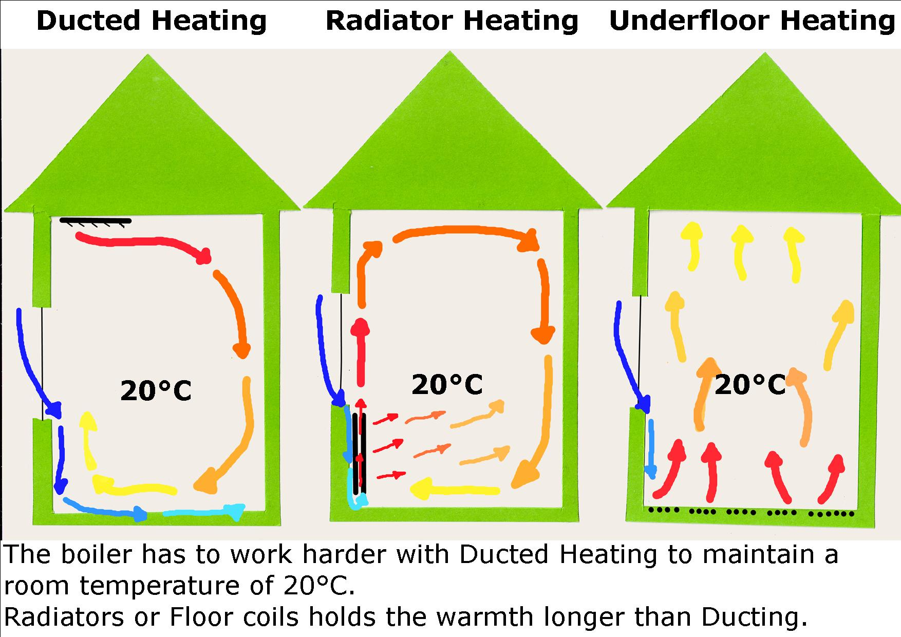 heat distribution