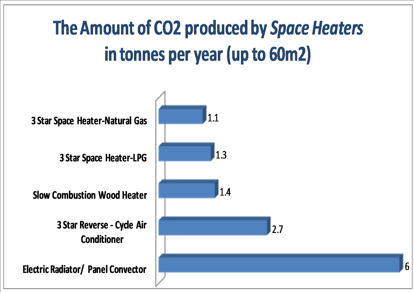 co2 of spACE HEATERS