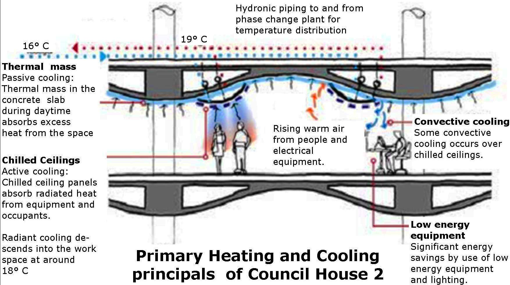 primary heating co2
