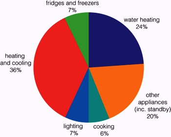 energy usage in the home